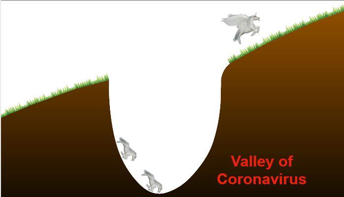 """Com """"vale do coronavírus"""", Vision Fund, da SoftBank, registra prejuízo multibilionário"""